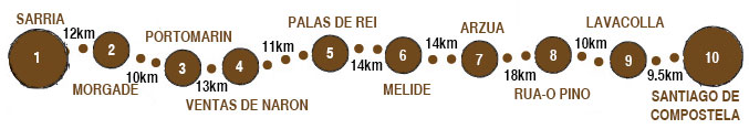 Camino Frances - Section Short Walking Days 115km map
