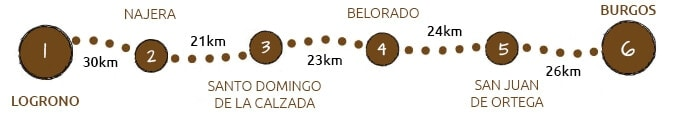 Walking the Camino Frances from Logrono to Burgos map