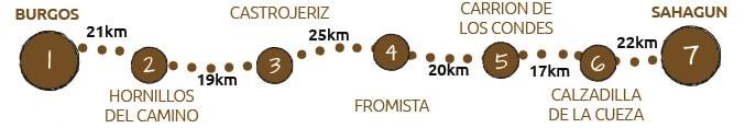 Walking the Camino Frances from Burgos to Sahagun map