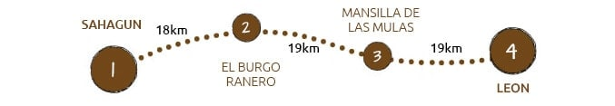 Walking the Camino Frances from Sahagun to Leon map