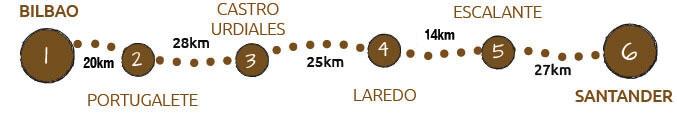 Camino del Norte 2/4 - From Bilbao to Santander map