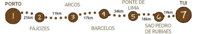 Camino Portugues from Porto to Tui map