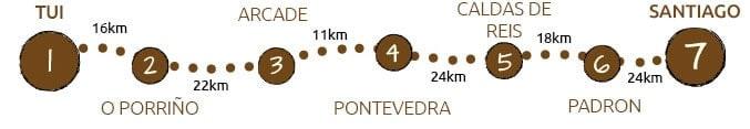 Camino Portugues from Tui to Santiago de Compostela map