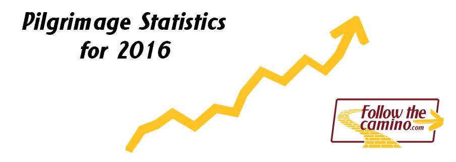 Camino de Santiago Pilgrimage Statistics 2016 image