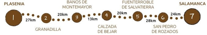 Walking the Via de la Plata from Plasencia to Salamanca map