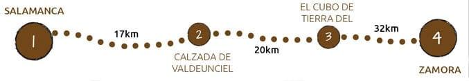 Walking the Via de la Plata from Salamanca to Zamora map