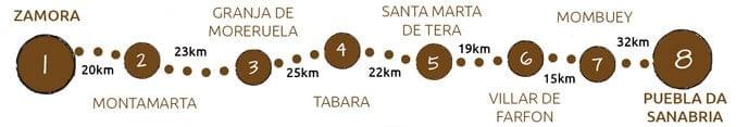 Walking the Via de la Plata from Zamora to Puebla de Sanabria map