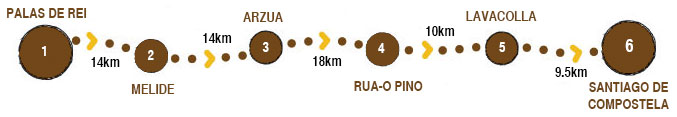 Camino Frances - Section Short Days 65km map