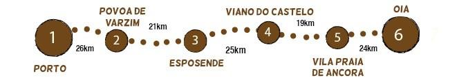 Portuguese Coastal Route 1/2 map