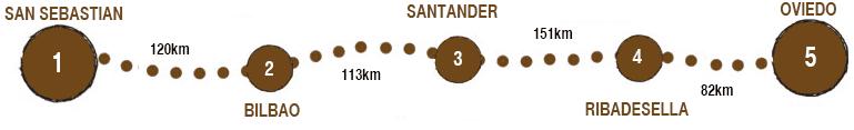 The Whole Camino del Norte map
