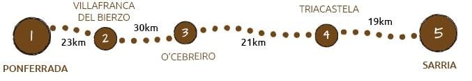 Walking the Camino Frances from Ponferrada to Sarria map