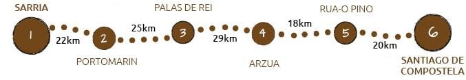Camino Frances - Last 100km to Santiago map