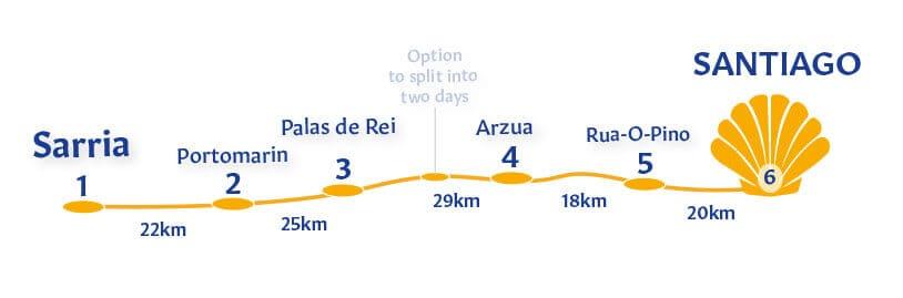 French Way last 10OKM | Sarria to Santiago 115km/7Day [Hotels] on